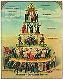 Kapitalismens samhällspyramid, affisch ursprungligen tryckt i USA 1911
